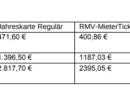 RMV Jahreskarte 15 Prozent günstiger für GeWoBau-Mieter